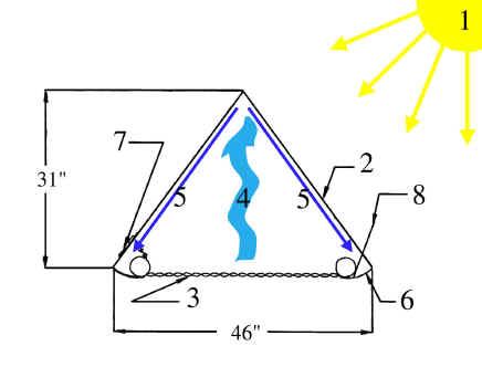 Solar Distillation System Solar Water Distillers Solar